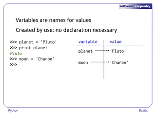 list  Variable assignment and modification in python